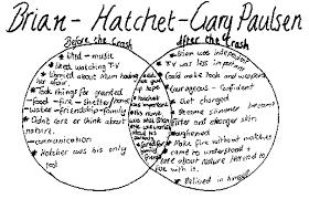 Venn Diagram Copy Literary Venn Diagrams