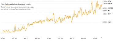 Twitch Growth Chart