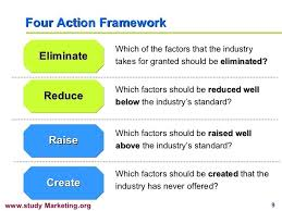 Four Actions Framework Four Action Framework Eliminate Reduce Raise Create Which Of