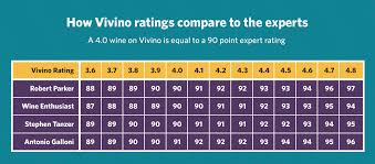 The Vivino Wine Rating System Credibility Of The Crowd