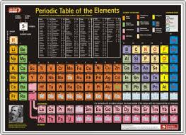 Atomic Number Chart Of Elements Periodic Table Of The Elements Minichart