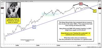 Hang Seng Index Stumbles In 2015 Now At Critical Juncture