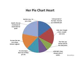 Taiwan Religion Pie Chart Her Pie Chart Heart Brian Bilstons Poetry Laboetry