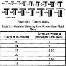 73 Exhaustive Rivet Weight Chart