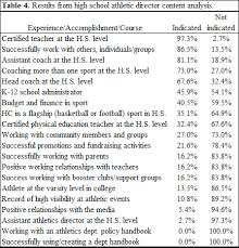average high school athletic budget career and educational experiences of high school athletic directors