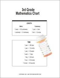 Basics At A Glance Chart 3rd Grade Math Chart Poster This Reference Chart Covers Some