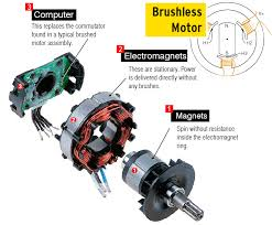 what is a brushless motor and how does it work? brushless rc motor wiring diagram brushless motor parts diagram