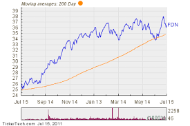 Dow Moving Average Chart Investors Sign On To Internet Etf