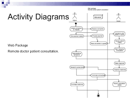 hospital management systemactivity diagramspharmaceuticals activity diagramchecking stock