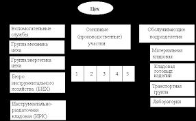 Отчет по технологической практике Деталь Плашка doc Отчет по технологической практике Деталь Плашка файл 1 doc