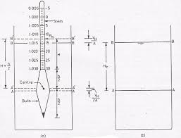 Hydrometer Reading Chart Soil Particle Size Distribution By Hydrometer Method