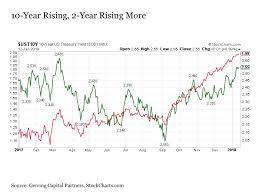 Us 30 Year Bond Yield Chart The Bond Bull Market Is Over Seeking Alpha