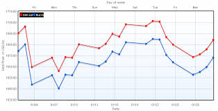 How To Make Flot Time Series Chart Jquery Flot Tutorial