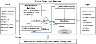 Crane Selection Chart Productivity And Co2 Emission Analysis For Tower Crane