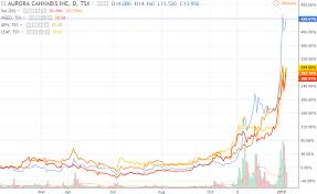 Cannimed Stock Chart Aurora Stock Tse Acb Forecast 2018 This Marijuana Stock