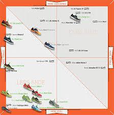 Asics Running Shoe Guide