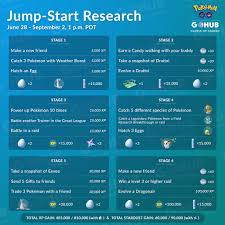 Quest Chart Pokemon Go Jump Start Special Research Guide Pokemon Go Hub