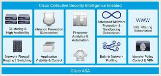 Cisco Asa With Firepower Services Data Sheet Cisco