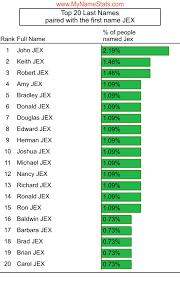JEX Last Name Statistics by MyNameStats.com