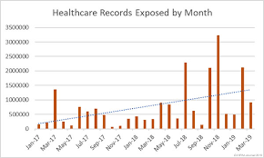 One Chart Palmetto Health Healthcare Cybersecurity In 2019 Lessons Weve Learned