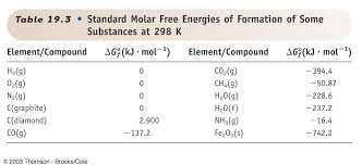Free Energy Of Formation Chart Ib Chemistry January 2014
