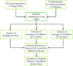 Flow Chart For Polymer Selection And Validation Procedures