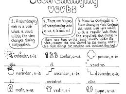 Pensar Verb Chart Teresa Albert Teaching Resources Tes