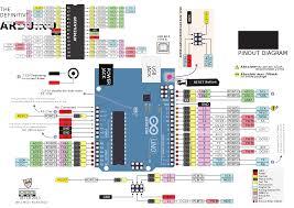 arduino data sheet file pinout of arduino board and atmega328pu svg wikimedia commons