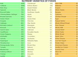 Nutrient Dense Foods Chart Ranks Foods Based On 34 Important