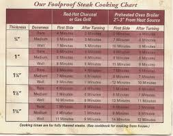 Foolproof Steak Cooking Chart Pensieve Me