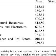 Standard Agenda Means And Standard Deviations Of Agenda Activity Download Table