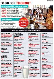Daily Menu Chart Goa Unable To Supplement Its Daily Midday Meal Menu Goa