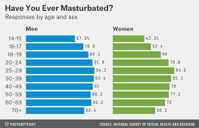 What percentage of people masturbate