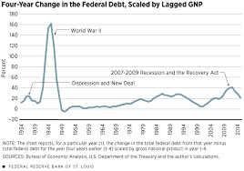 New Deal Chart Measuring The Biggest Fiscal Stimulus Plans St Louis Fed