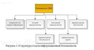 Заказать диплом по защите передачи информации по e mail Защита информации при использовании электронной почты на примере предприятия Работа подготовлена и защищена в 2013 году