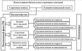 Глава Трудовые пенсии по старости Части и виды трудовой пенсии