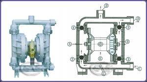 similiar diaphragm valve how it works keywords al alloy diaphragm pump diaphragm pump drawing