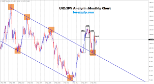 Usd Jpy Monthly Chart Long Term Analysis Usd Jpy Re Tested The Breakout Level