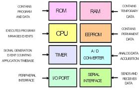 block diagram definition block image wiring diagram microcontroller block diagram explanation the wiring diagram on block diagram definition