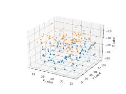 Continuing my series on using matplotlib and python to generate figures, i'd like to get now to the meat we can then add a plotting command for the square. 3d Scatterplot Matplotlib 3 1 2 Documentation