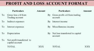 Profit And Loss Account Profit And Loss Account Kullabs Com