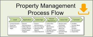 Property Management Process Flow Chart Property Management Process Diagram Property Management