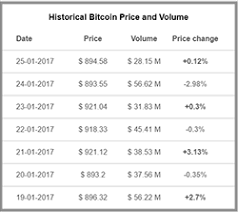 Eth Historical Price Chart Bitcoin Eth And Zcash Price Widget Chart Widget News