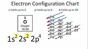 oxygen electron configuration youtube Sulfur Diagram at Oxygen Box Diagram