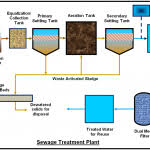 Wastewater Treatment Process Flow Chart Diagram