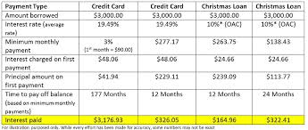 Minimum Credit Card Payment Kingston Community Credit Union Your Community Your