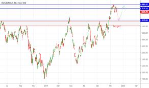 Inr Indian Rupee Tradingview