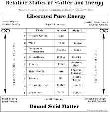 Relative States Of Matter And Energy Small Chart
