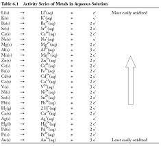 Activity Series Of Metals Chart Google Search Chart