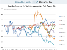Stock Performance Charts Chart Of The Day Stocks After Tech Ipos
